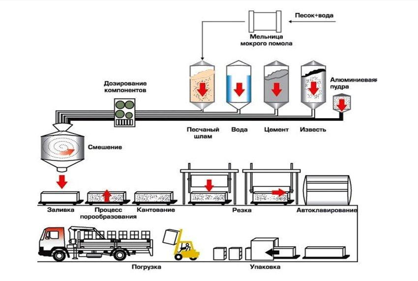 Схема производства газобетона.jpg